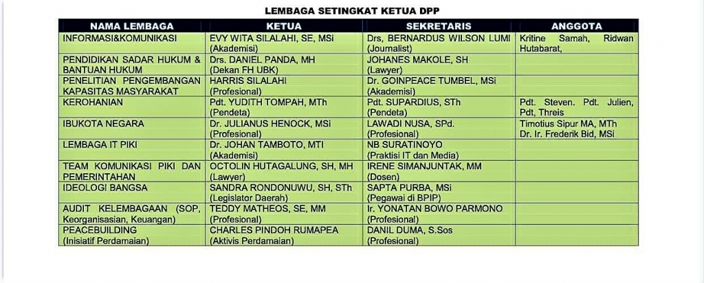 Pengurus DPP PIKI 2020-2025